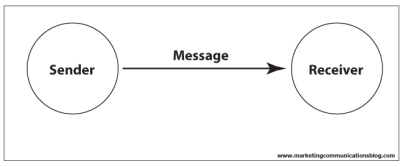 basic-communication-model